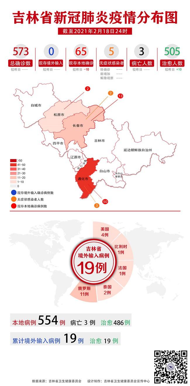 2月18日吉林省无新增确诊病例和无症状熏染者10例治愈出院