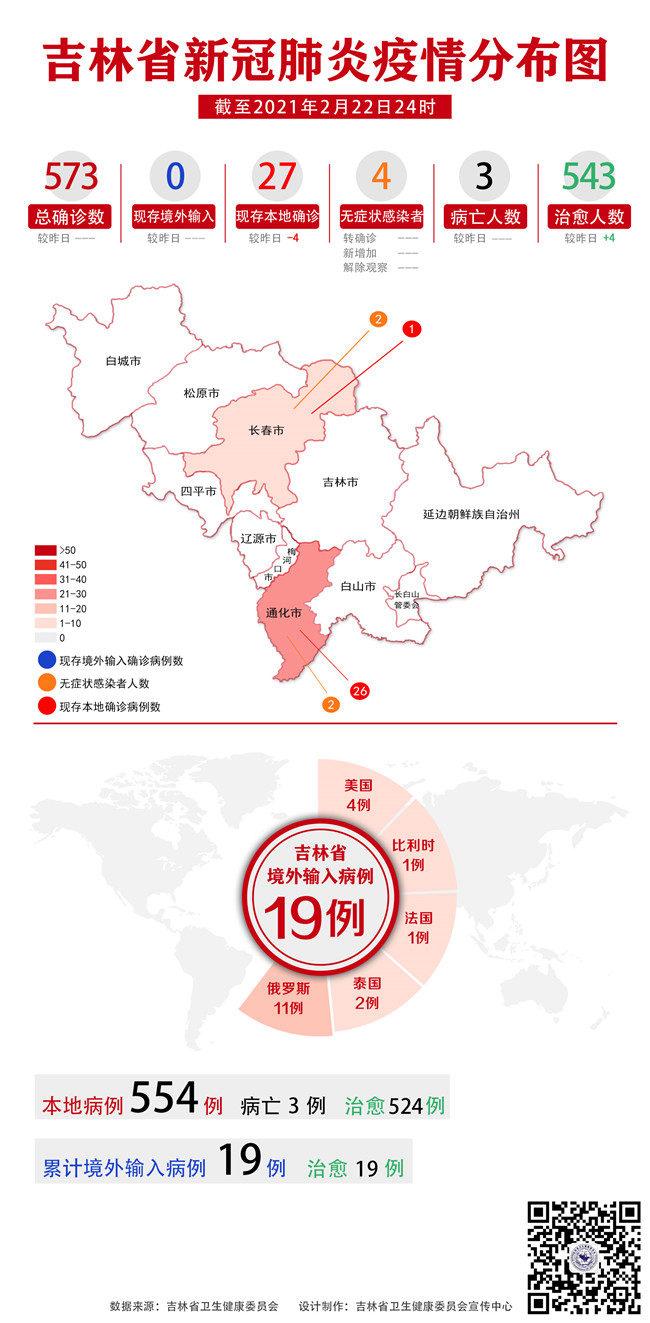 2月22日吉林省无新增确诊病例和无症状传染者治愈出院4例