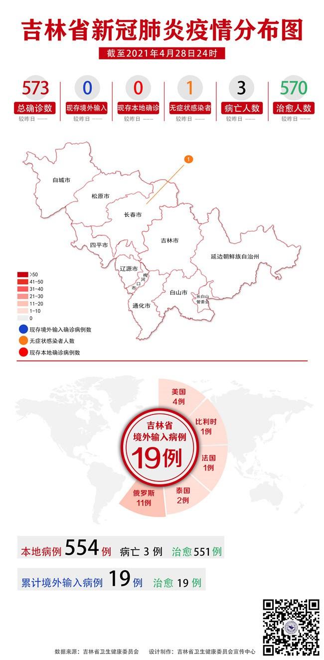 吉林省新冠肺炎疫情情况通报(2021年4月29日公布)